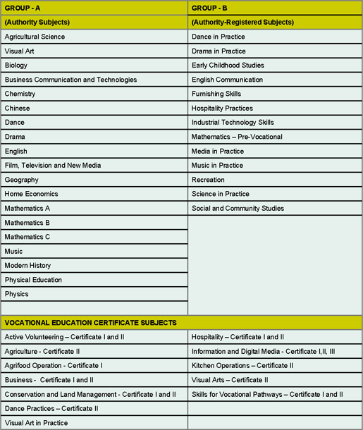 year 11 and 12 subject list